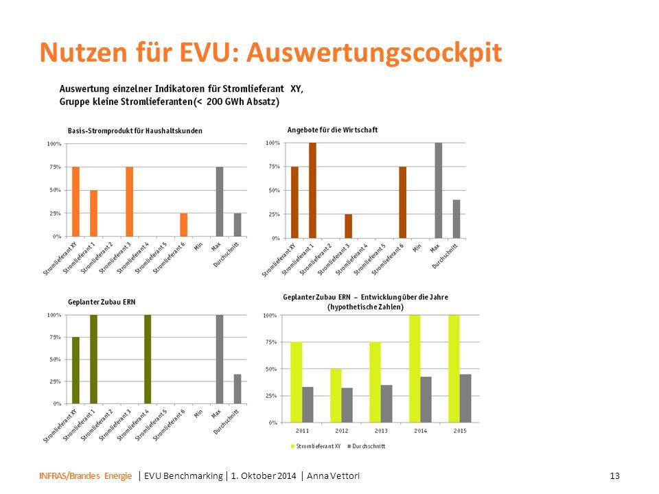 INFRAS/Brandes Energie Nutzen für EVU: Auswertungscockpit | EVU Benchmarking | 1. Oktober 2014 | Anna Vettori13