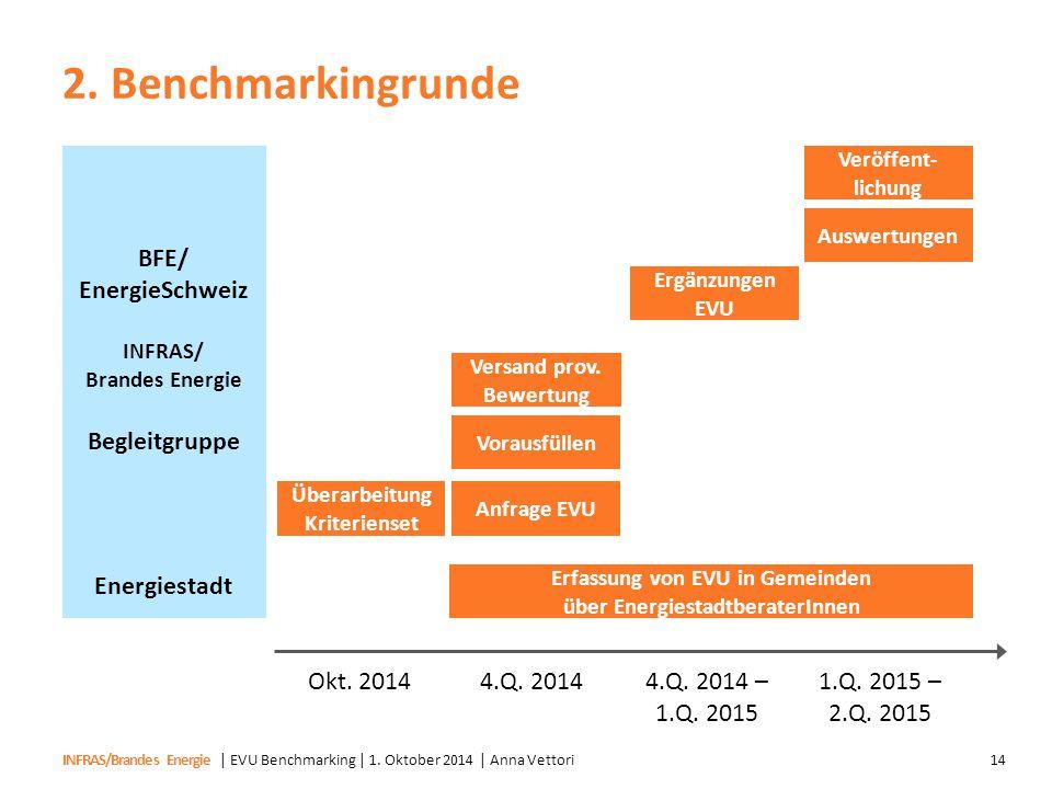INFRAS/Brandes Energie 2. Benchmarkingrunde | EVU Benchmarking | 1. Oktober 2014 | Anna Vettori14 Überarbeitung Kriterienset Okt. 20144.Q. 20144.Q. 20