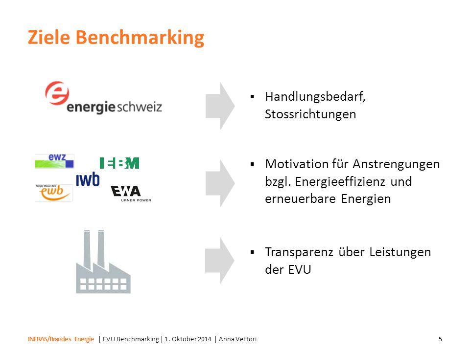 INFRAS/Brandes Energie Ziele Benchmarking | EVU Benchmarking | 1. Oktober 2014 | Anna Vettori5  Handlungsbedarf, Stossrichtungen  Motivation für Ans