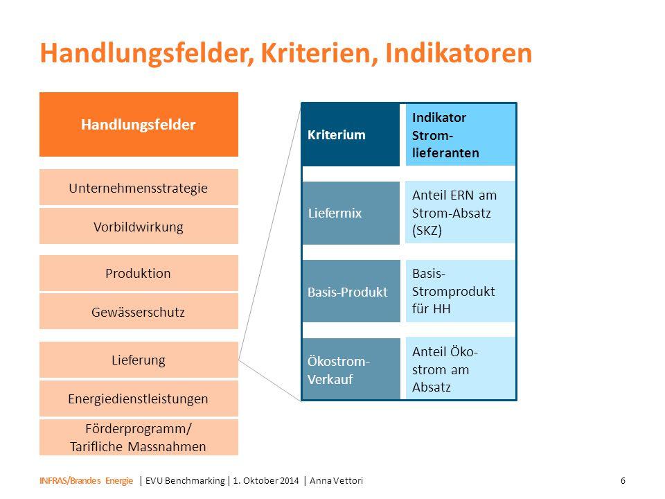 INFRAS/Brandes Energie Handlungsfelder, Kriterien, Indikatoren | EVU Benchmarking | 1. Oktober 2014 | Anna Vettori6 Kriterium Indikator Strom- liefera