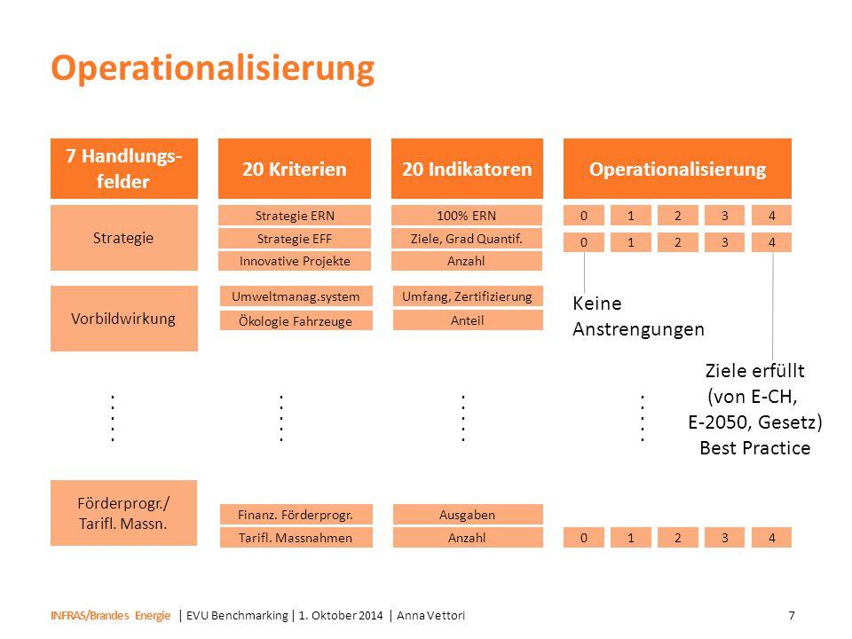 INFRAS/Brandes Energie Operationalisierung | EVU Benchmarking | 1. Oktober 2014 | Anna Vettori7 7 Handlungs- felder Strategie Vorbildwirkung Förderpro