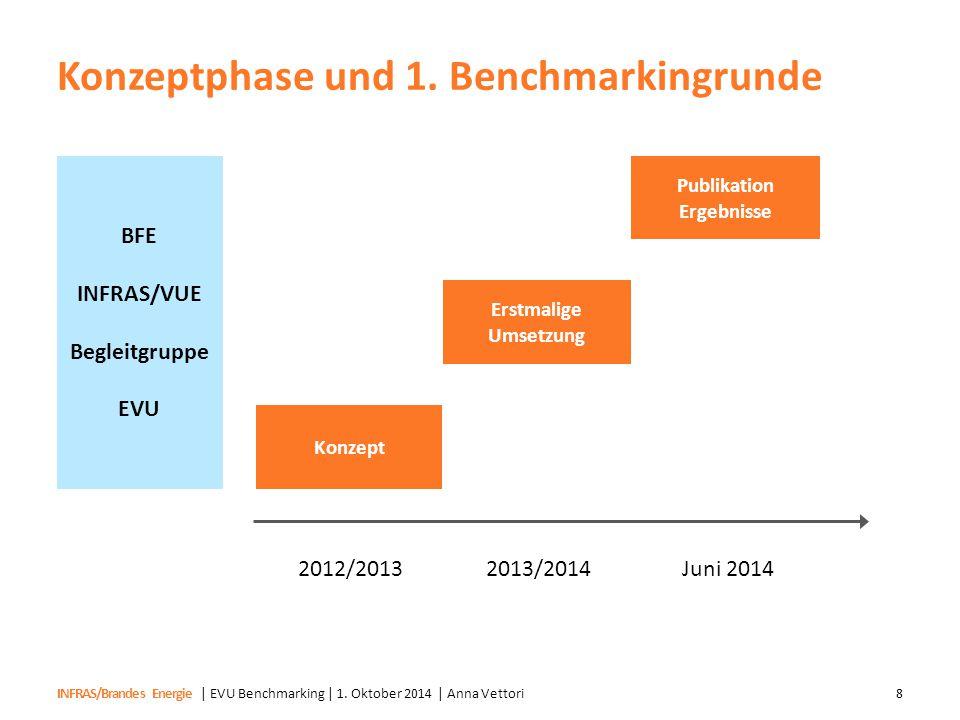 INFRAS/Brandes Energie Konzeptphase und 1. Benchmarkingrunde | EVU Benchmarking | 1. Oktober 2014 | Anna Vettori8 Konzept 2012/20132013/2014 Erstmalig