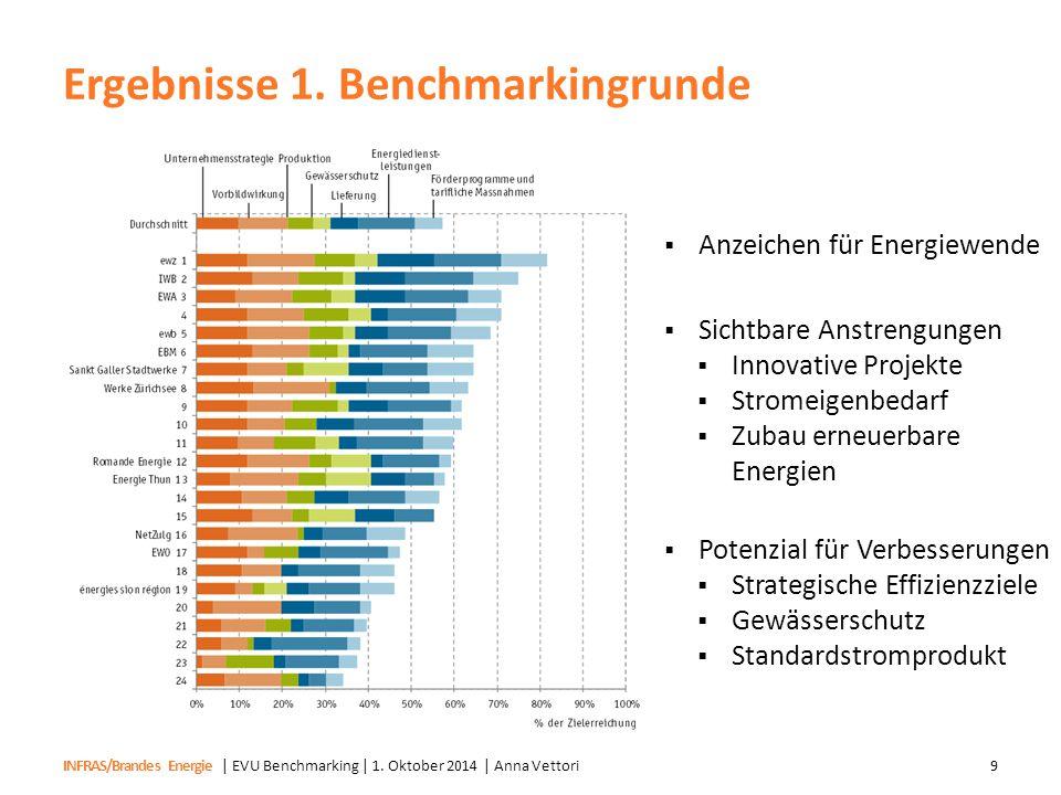 INFRAS/Brandes Energie Ergebnisse 1. Benchmarkingrunde | EVU Benchmarking | 1. Oktober 2014 | Anna Vettori9  Anzeichen für Energiewende  Sichtbare A