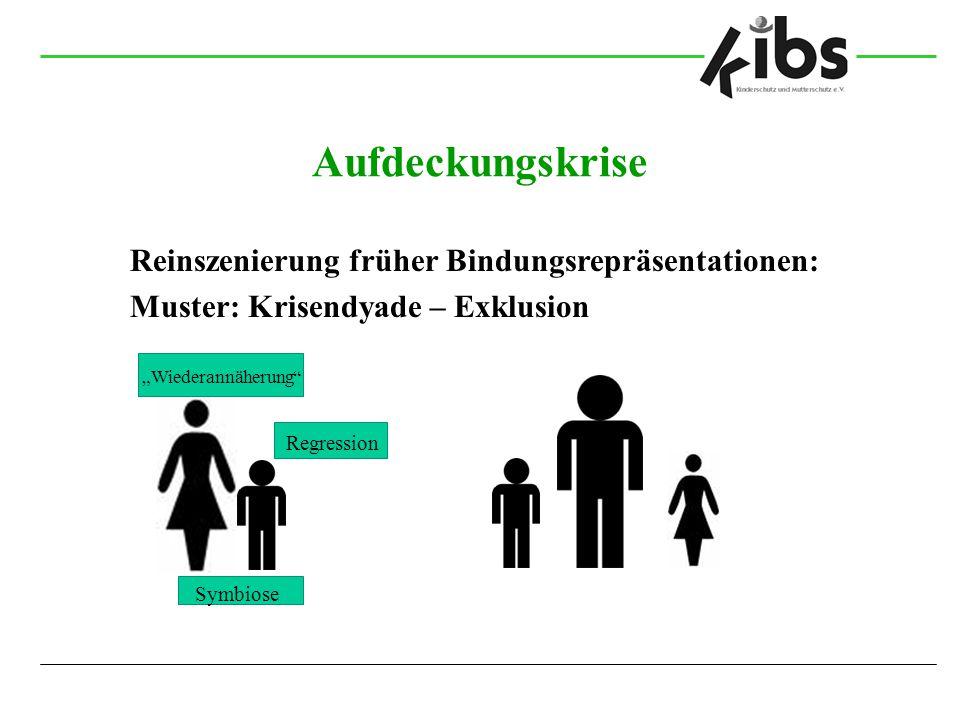 """Aufdeckungskrise Reinszenierung früher Bindungsrepräsentationen: Muster: Krisendyade – Exklusion Regression """"Wiederannäherung"""" Symbiose"""