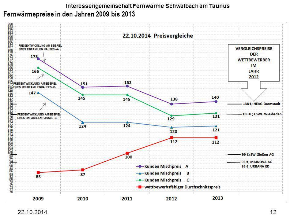 Fernwärmepreise in den Jahren 2009 bis 2013 22.10.201412 Interessengemeinschaft Fernwärme Schwalbach am Taunus