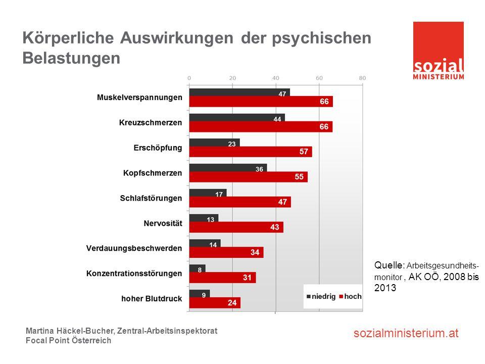 sozialministerium.at Körperliche Auswirkungen der psychischen Belastungen Martina Häckel-Bucher, Zentral-Arbeitsinspektorat Focal Point Österreich Que