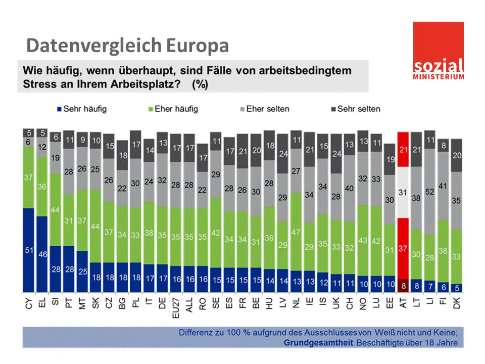 sozialministerium.at Datenvergleich Europa Martina Häckel-Bucher