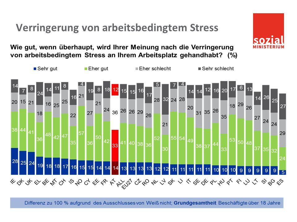 sozialministerium.at Belastung durch Stress (Österreich) Anteil der Personen, die aufgrund psychischer Beeinträchtigungen am Arbeitsplatz (sehr) stark belastet sind.