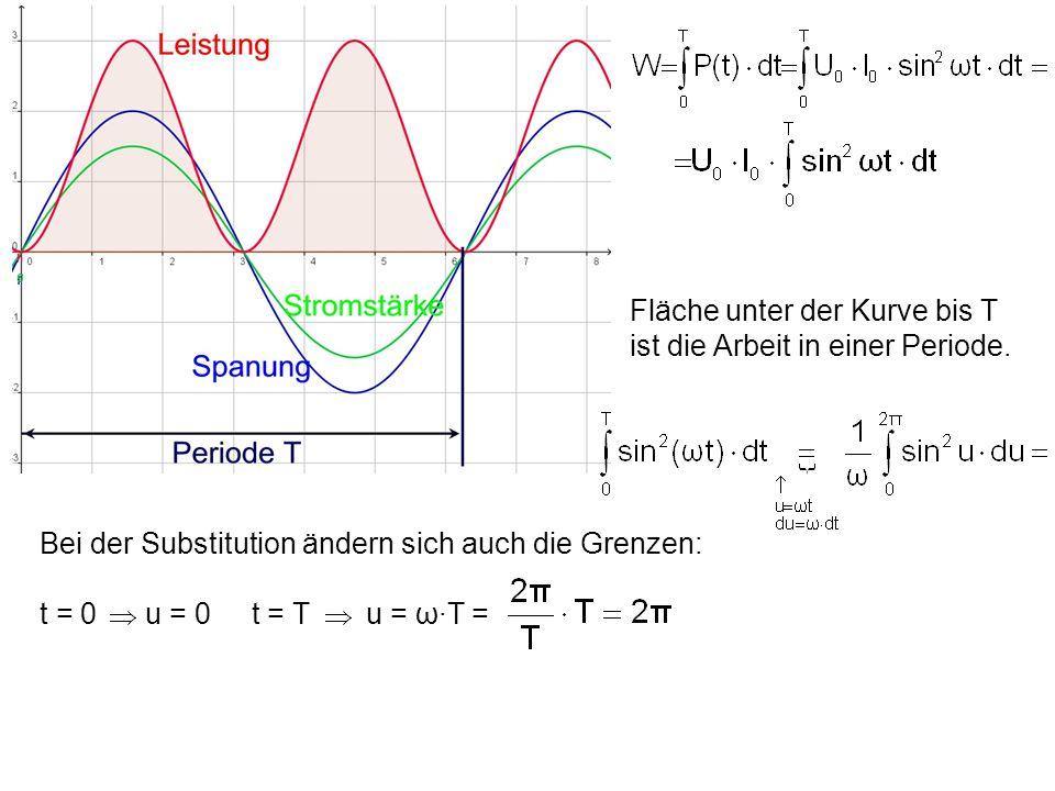 Fläche unter der Kurve bis T ist die Arbeit in einer Periode.