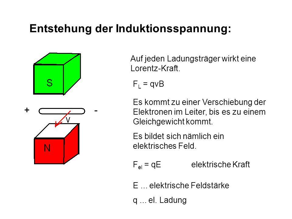 Entstehung der Induktionsspannung: Auf jeden Ladungsträger wirkt eine Lorentz-Kraft.
