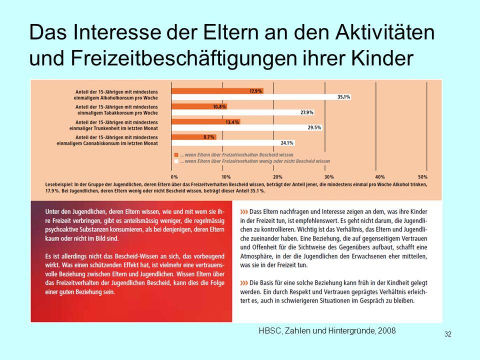 Das Interesse der Eltern an den Aktivitäten und Freizeitbeschäftigungen ihrer Kinder HBSC, Zahlen und Hintergründe, 2008 32