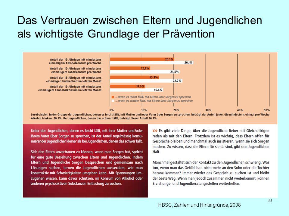 Das Vertrauen zwischen Eltern und Jugendlichen als wichtigste Grundlage der Prävention HBSC, Zahlen und Hintergründe, 2008 33