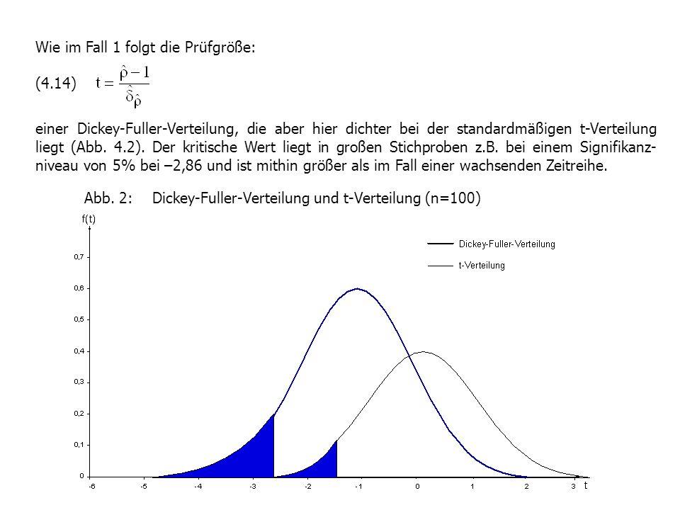 Wie im Fall 1 folgt die Prüfgröße: (4.14) einer Dickey-Fuller-Verteilung, die aber hier dichter bei der standardmäßigen t-Verteilung liegt (Abb. 4.2).