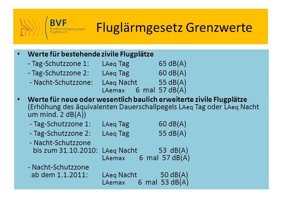Fluglärmgesetz Grenzwerte Werte für bestehende zivile Flugplätze - Tag-Schutzzone 1:L Aeq Tag65 dB(A) - Tag-Schutzzone 2:L Aeq Tag60 dB(A) - Nacht-Sch