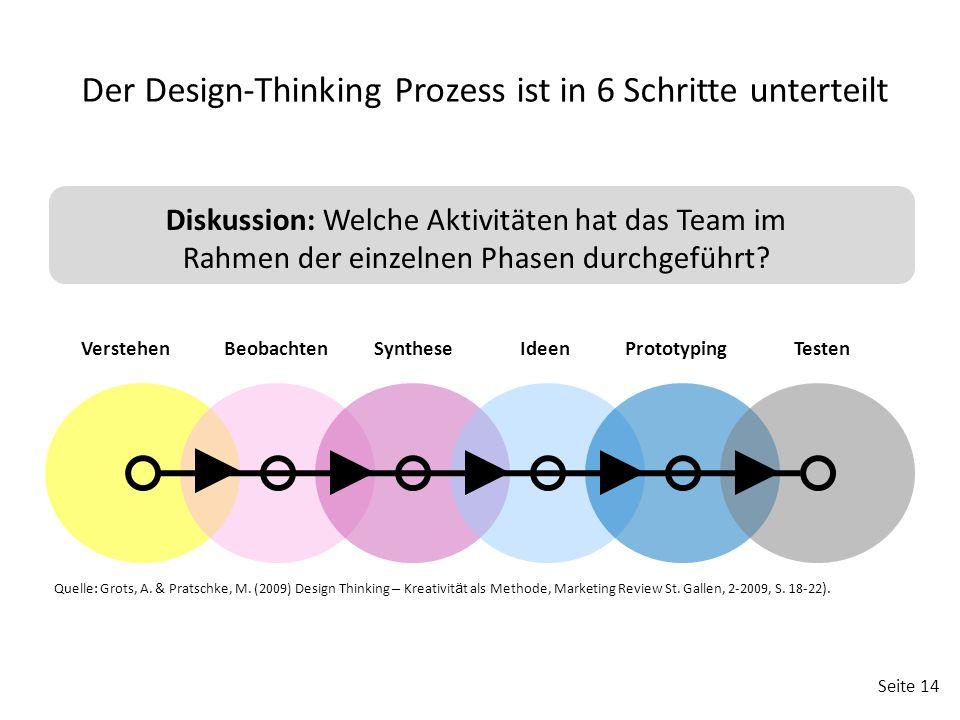 Seite 14 VerstehenBeobachtenSyntheseIdeenPrototypingTesten Der Design-Thinking Prozess ist in 6 Schritte unterteilt Diskussion: Welche Aktivitäten hat das Team im Rahmen der einzelnen Phasen durchgeführt.