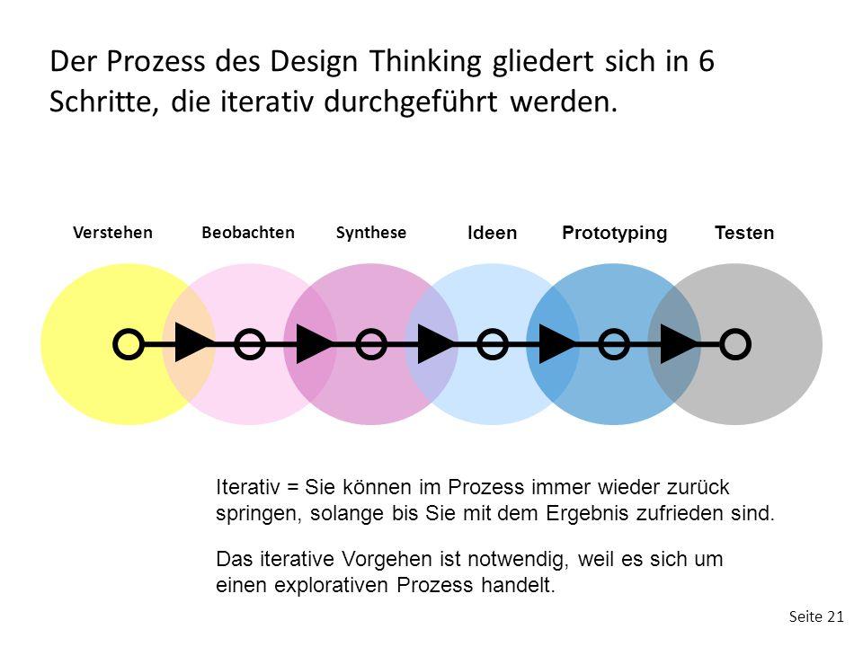 Seite 21 VerstehenBeobachtenSynthese IdeenPrototypingTesten Der Prozess des Design Thinking gliedert sich in 6 Schritte, die iterativ durchgeführt wer