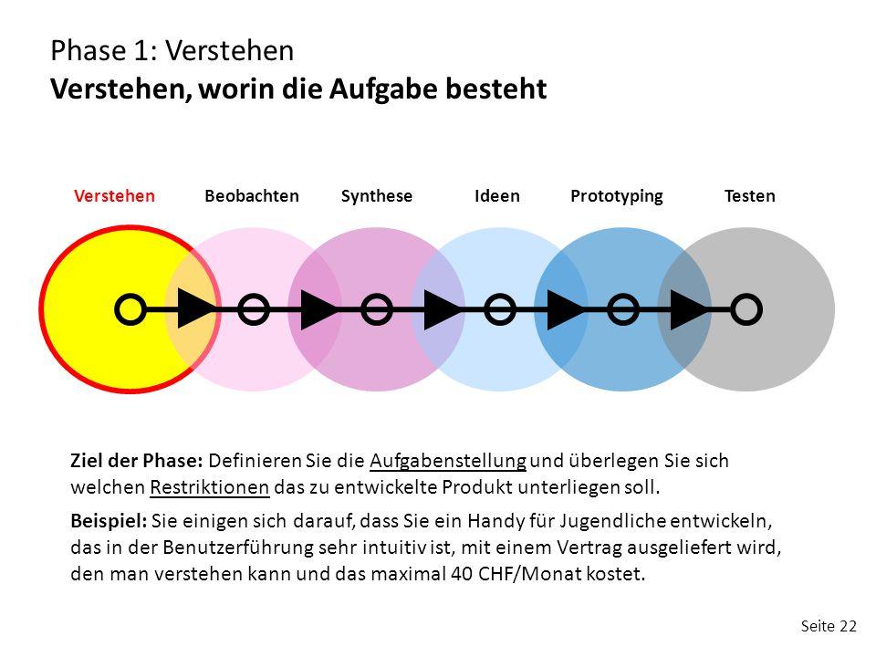 Seite 22 VerstehenBeobachtenSyntheseIdeenPrototypingTesten Phase 1: Verstehen Verstehen, worin die Aufgabe besteht Ziel der Phase: Definieren Sie die Aufgabenstellung und überlegen Sie sich welchen Restriktionen das zu entwickelte Produkt unterliegen soll.
