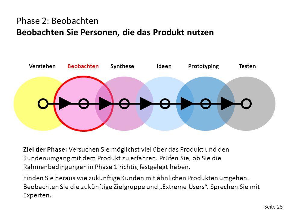 Seite 25 VerstehenBeobachtenSyntheseIdeenPrototypingTesten Phase 2: Beobachten Beobachten Sie Personen, die das Produkt nutzen Ziel der Phase: Versuchen Sie möglichst viel über das Produkt und den Kundenumgang mit dem Produkt zu erfahren.