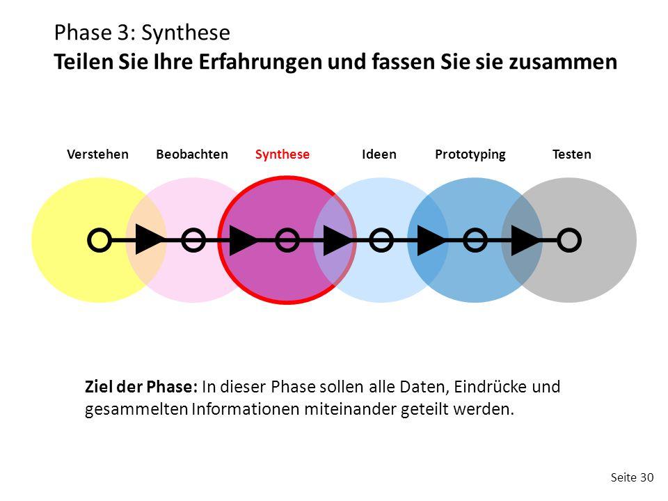 Seite 30 VerstehenBeobachtenSyntheseIdeenPrototypingTesten Phase 3: Synthese Teilen Sie Ihre Erfahrungen und fassen Sie sie zusammen Ziel der Phase: In dieser Phase sollen alle Daten, Eindrücke und gesammelten Informationen miteinander geteilt werden.