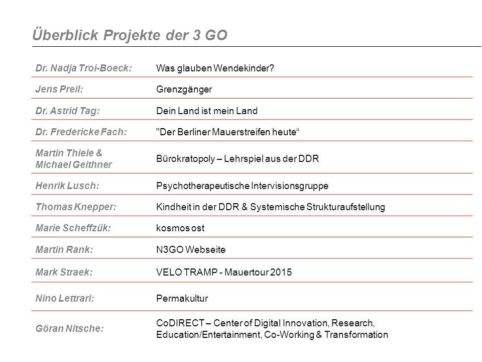 Überblick Projekte der 3 GO Dr. Nadja Troi-Boeck:Was glauben Wendekinder? Jens Preil:Grenzgänger Dr. Astrid Tag:Dein Land ist mein Land Dr. Fredericke