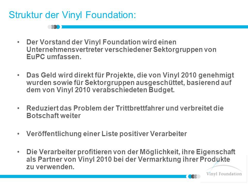 Struktur der Vinyl Foundation: Der Vorstand der Vinyl Foundation wird einen Unternehmensvertreter verschiedener Sektorgruppen von EuPC umfassen. Das G