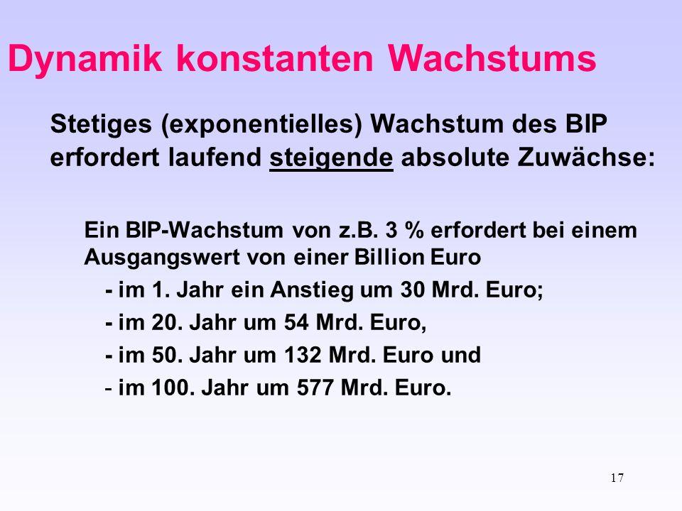 17 Dynamik konstanten Wachstums Stetiges (exponentielles) Wachstum des BIP erfordert laufend steigende absolute Zuwächse: Ein BIP-Wachstum von z.B. 3