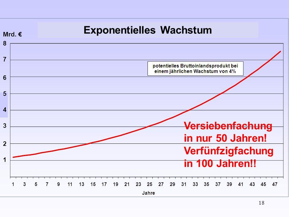 18 Exponentielles Wachstum 1 2 3 6 7 8 5 4 Mrd. € Versiebenfachung in nur 50 Jahren! Verfünfzigfachung in 100 Jahren!!