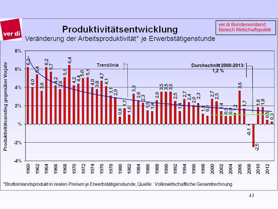 """44 """"Guter und """"schlechter Anstieg der Arbeitsproduktivität """"Gutes Produktivitätswachstum: bessere/effizientere Technik, bessere Organisation, Vermeidung von Arbeitsunfällen etc."""