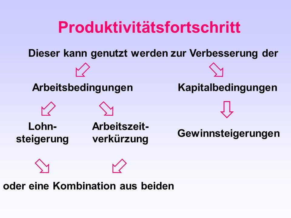 Produktivitätsfortschritt Dieser kann genutzt werden zur Verbesserung der Lohn- steigerung Arbeitszeit- verkürzung oder eine Kombination aus beiden Ge