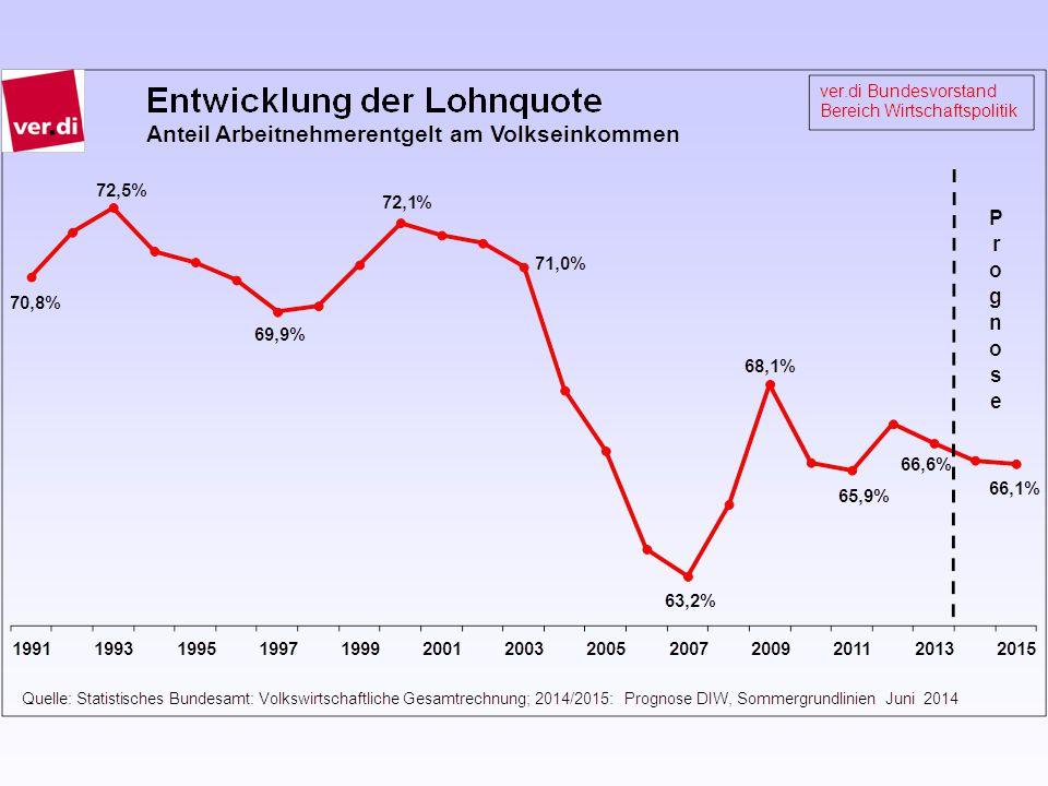 52 Was wäre wenn… die Verteilung zwischen Gewinn- und Vermögens- einkommen und Arbeitseinkommen in Deutsch- land nicht auf knapp unter 67 % gefallen wäre, sondern seit 2000 bei 72 % geblieben wäre?