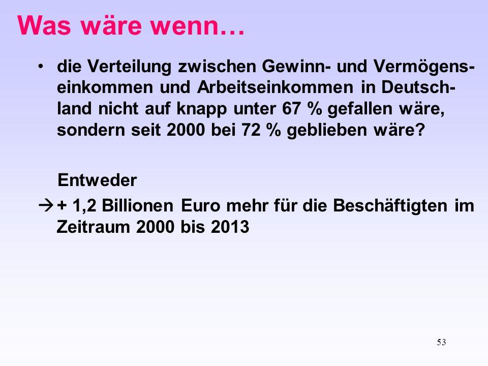 54 Was wäre wenn… die Verteilung zwischen Gewinn- und Vermögens- einkommen und Arbeitseinkommen in Deutsch- land nicht auf knapp unter 67 % gefallen wäre, sondern seit 2000 bei 72 % geblieben wäre.