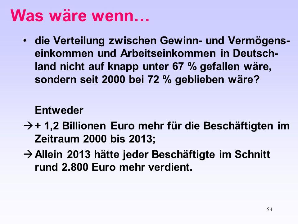 54 Was wäre wenn… die Verteilung zwischen Gewinn- und Vermögens- einkommen und Arbeitseinkommen in Deutsch- land nicht auf knapp unter 67 % gefallen w