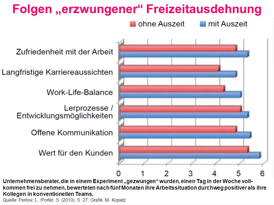 """Betriebliche Gestaltung """"schlechte Produktivitätssteigerung durch Schutz vor Arbeitshetze und -intensivierung verhindern; Wahlmöglichkeiten von Arbeitszeitverkürzung (AZV) und Lohnerhöhung verbessern bzw."""