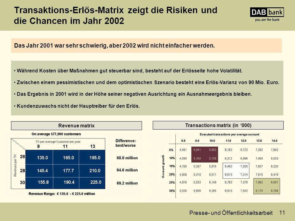 Presse- und Öffentlichkeitsarbeit 11 Transaktions-Erlös-Matrix zeigt die Risiken und die Chancen im Jahr 2002 Transactions matrix (in '000) Während Kosten über Maßnahmen gut steuerbar sind, besteht auf der Erlösseite hohe Volatilität.