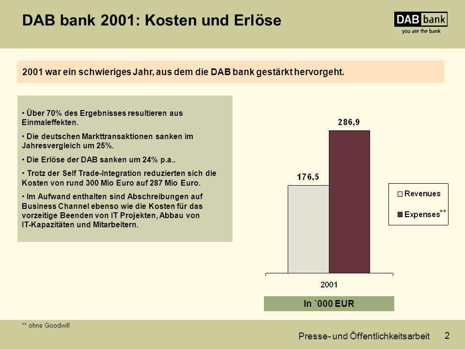 Presse- und Öffentlichkeitsarbeit 3 128.000 neue Depots entsprechen 30% Wachstum.