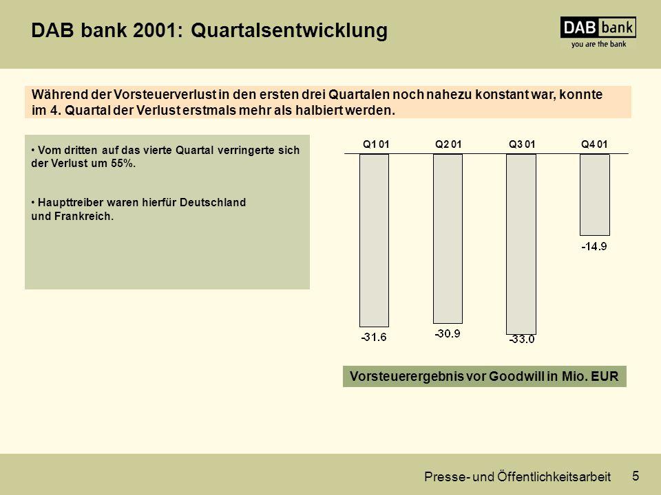 Presse- und Öffentlichkeitsarbeit 5 DAB bank 2001: Quartalsentwicklung Vom dritten auf das vierte Quartal verringerte sich der Verlust um 55%.