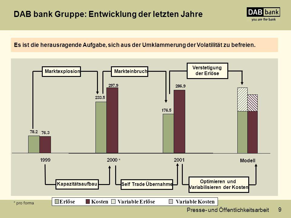 Presse- und Öffentlichkeitsarbeit 9 DAB bank Gruppe: Entwicklung der letzten Jahre Es ist die herausragende Aufgabe, sich aus der Umklammerung der Volatilität zu befreien.
