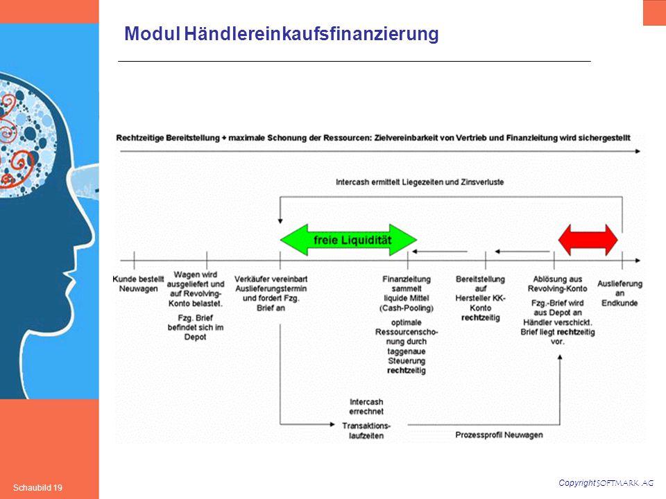 Copyright SOFTMARK AG Schaubild 19 Modul Händlereinkaufsfinanzierung