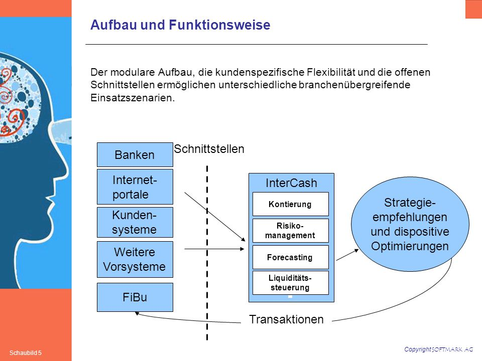 Copyright SOFTMARK AG Schaubild 5 Aufbau und Funktionsweise Der modulare Aufbau, die kundenspezifische Flexibilität und die offenen Schnittstellen ermöglichen unterschiedliche branchenübergreifende Einsatzszenarien.