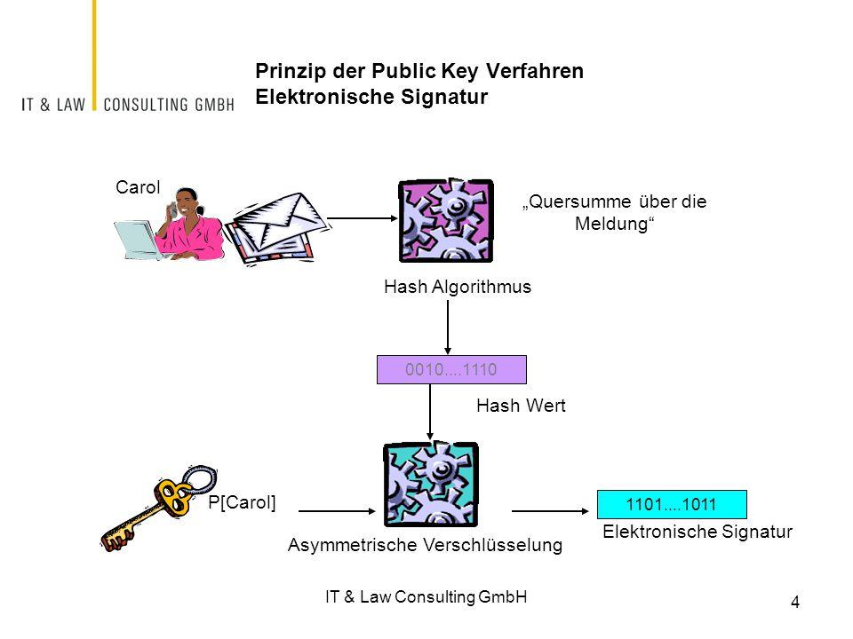 """4 Prinzip der Public Key Verfahren Elektronische Signatur P[Carol] 1101....1011 Elektronische Signatur Carol Asymmetrische Verschlüsselung Hash Algorithmus 0010....1110 Hash Wert """"Quersumme über die Meldung IT & Law Consulting GmbH"""