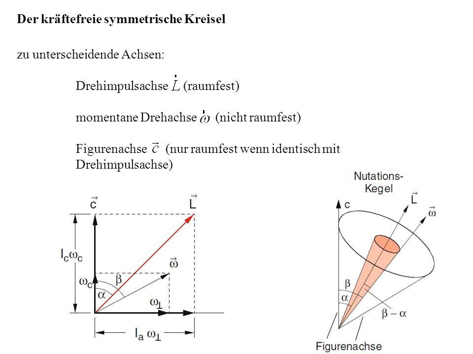 Der kräftefreie symmetrische Kreisel zu unterscheidende Achsen: Drehimpulsachse (raumfest) momentane Drehachse (nicht raumfest) Figurenachse (nur raum