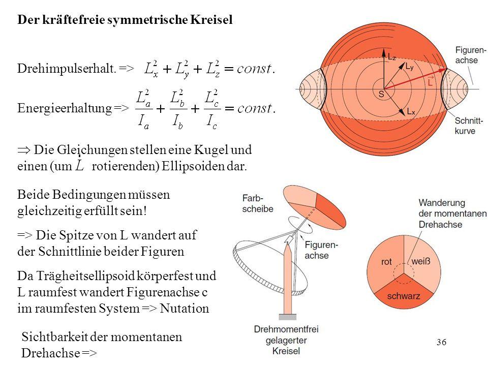 Der kräftefreie symmetrische Kreisel Drehimpulserhalt. =>  Die Gleichungen stellen eine Kugel und einen (um rotierenden) Ellipsoiden dar. Energieerha
