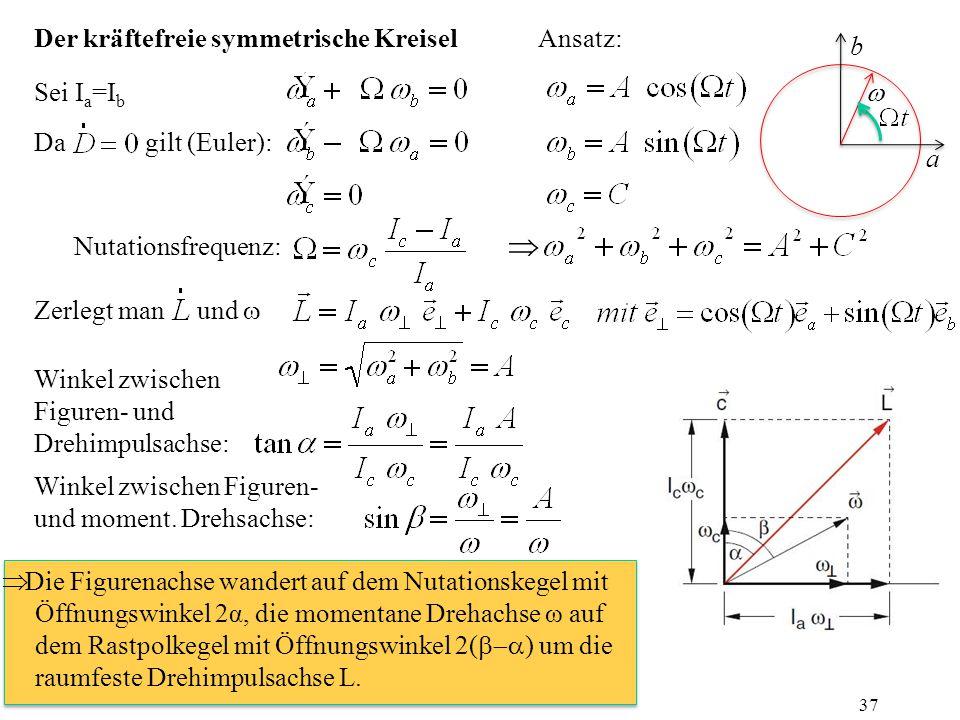 Der kräftefreie symmetrische Kreisel Da gilt (Euler): Nutationsfrequenz: Sei I a =I b Ansatz:  Winkel zwischen Figuren- und Drehimpulsachse: Zerlegt