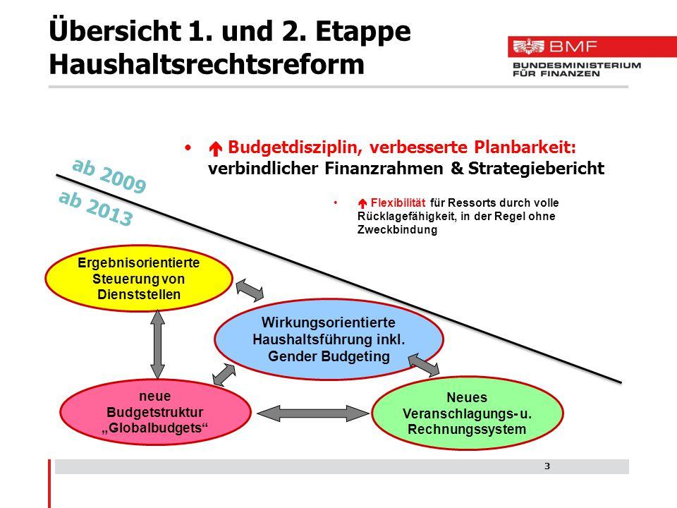 I.Beschreibung: Erweiterung: Drei Haushalte statt einem, ineinandergreifend: Finanzierungs-, Ergebnis- und Vermögenshaushalt.