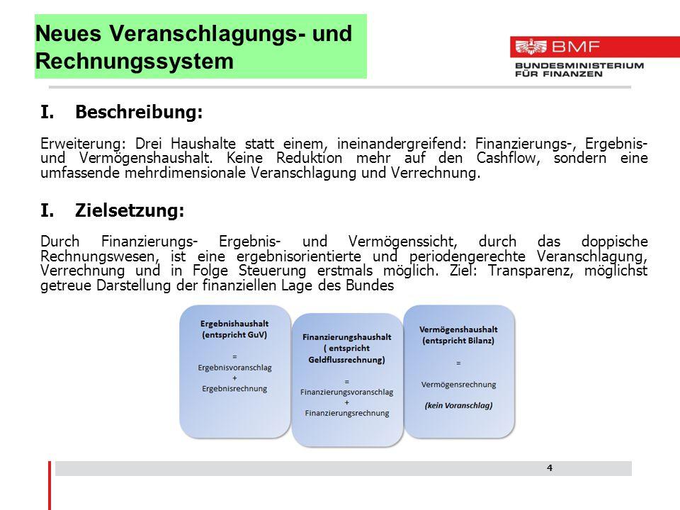 I.Beschreibung: Erweiterung: Drei Haushalte statt einem, ineinandergreifend: Finanzierungs-, Ergebnis- und Vermögenshaushalt. Keine Reduktion mehr auf