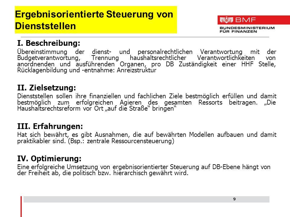 E-Mail: Benedikt.Gamillscheg@bmf.gv.at Telefon: 01 514 33 – 502 206 Vielen Dank für Ihre Aufmerksamkeit .