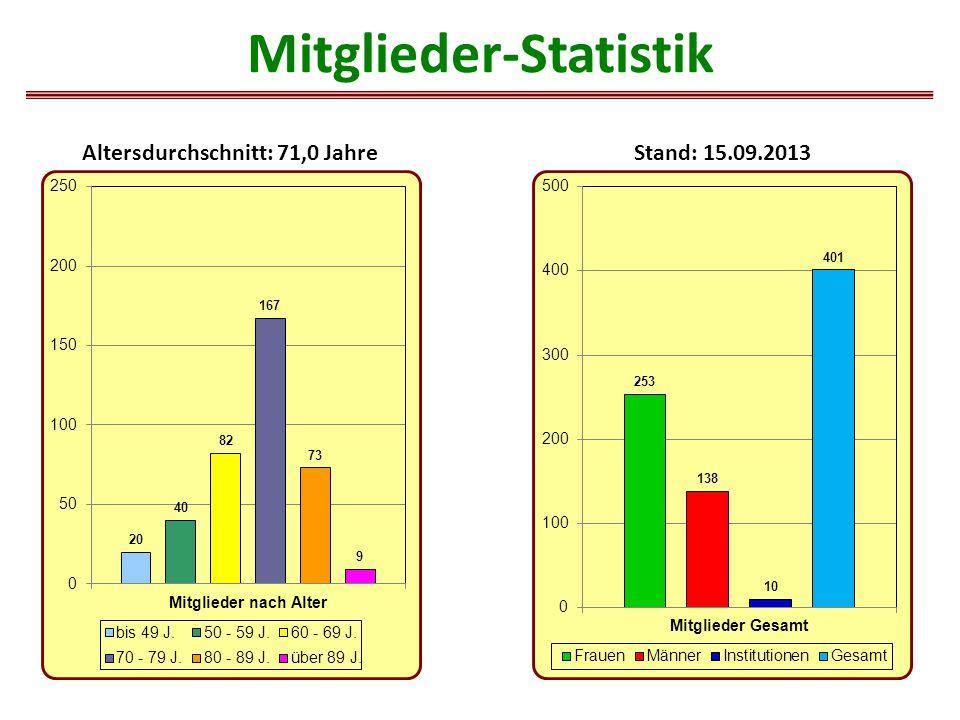 Altersdurchschnitt: 71,0 JahreStand: 15.09.2013 Mitglieder-Statistik