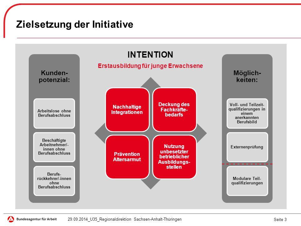 Seite 3 Zielsetzung der Initiative INTENTION Erstausbildung für junge Erwachsene 29.09.2014_U35_Regionaldirektion Sachsen-Anhalt-Thüringen