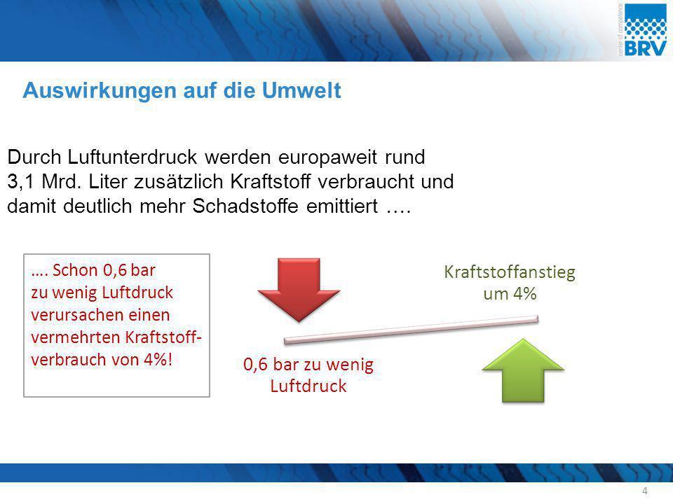 Auswirkungen auf die Umwelt 4 Durch Luftunterdruck werden europaweit rund 3,1 Mrd. Liter zusätzlich Kraftstoff verbraucht und damit deutlich mehr Scha