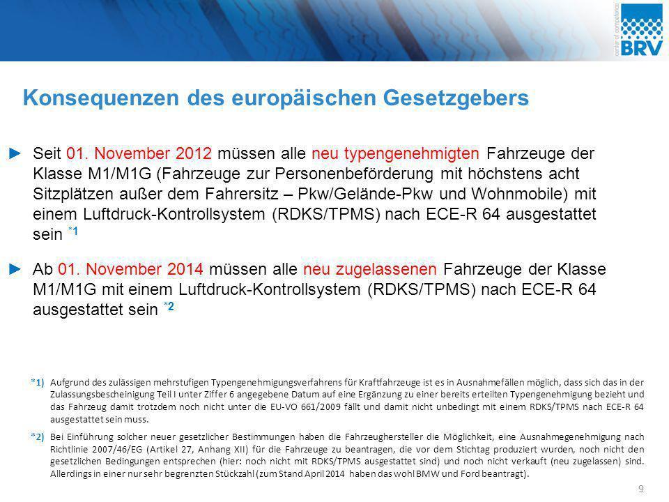 Konsequenzen des europäischen Gesetzgebers 9 ►Seit 01. November 2012 müssen alle neu typengenehmigten Fahrzeuge der Klasse M1/M1G (Fahrzeuge zur Perso